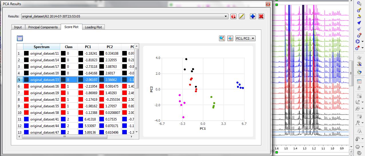 Analyzing Score plot