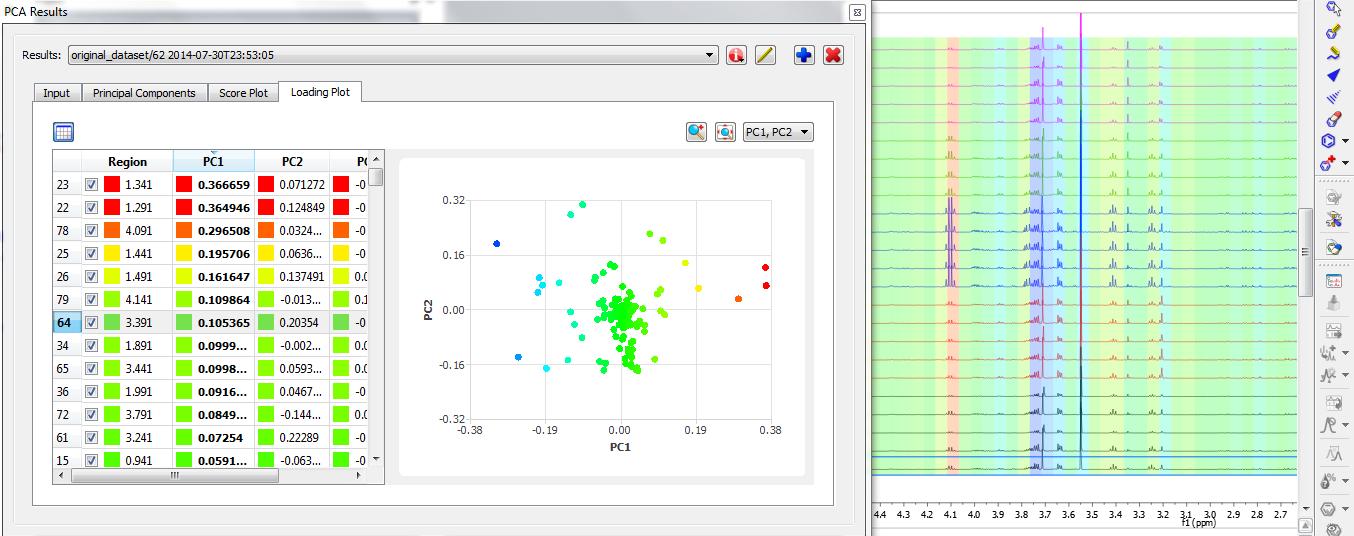Analyzing the Loading plot