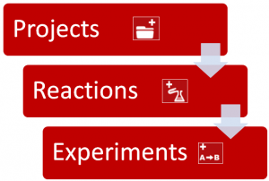 projects reactions
