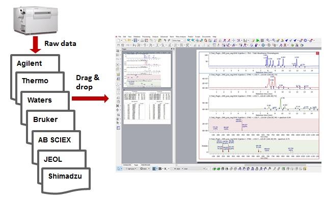 Mnova MS - Process, analyze and report Mass Analysis Data