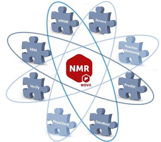 Mnova NMR to visualize, process, analyze & report 1D and 2D